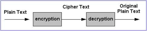 Cryptography  การเข้ารหัส